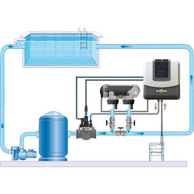 Regolatore ph e cloro per sterilizzatori a sale san marco for Cloro liquido per piscine