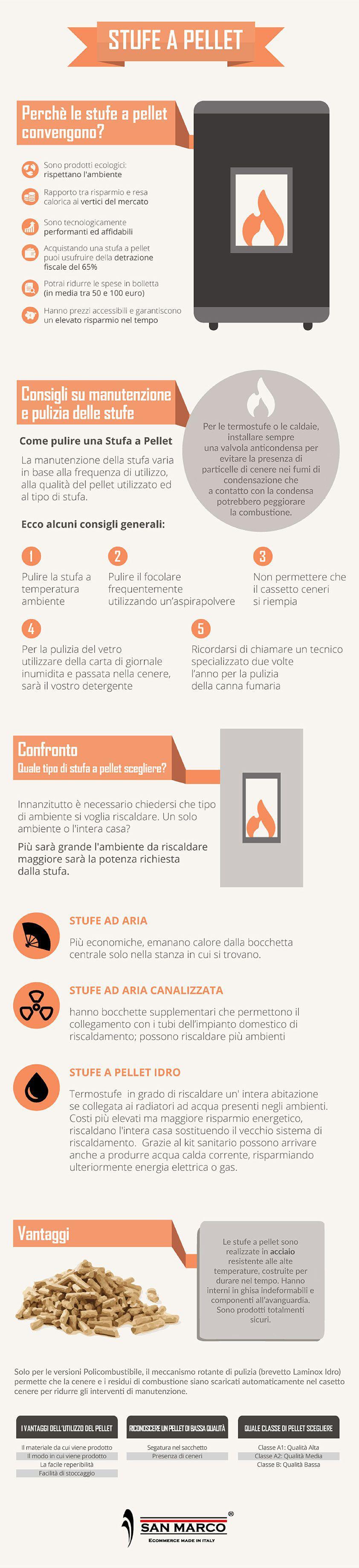 Infografica su stufe a pellet e termostufe - Le migliori stufe a pellet quali sono ...