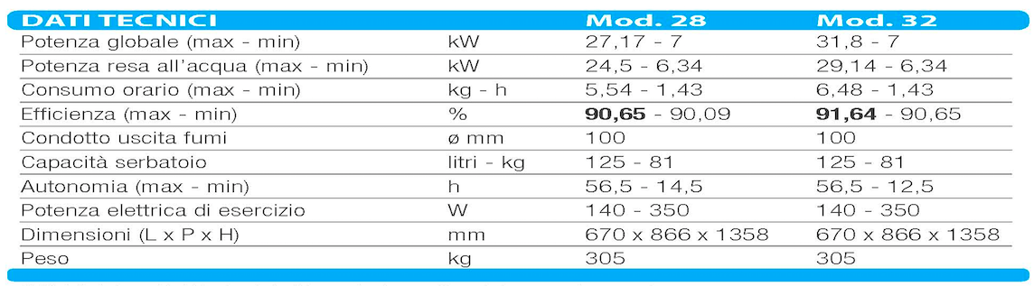 Caldaia idro a pellet kalor da 27 17 kw classe 5 per - Caldaia per casa 3 piani ...